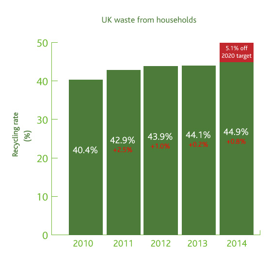 Recycling rates graphic