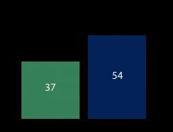 wastecare_graph2