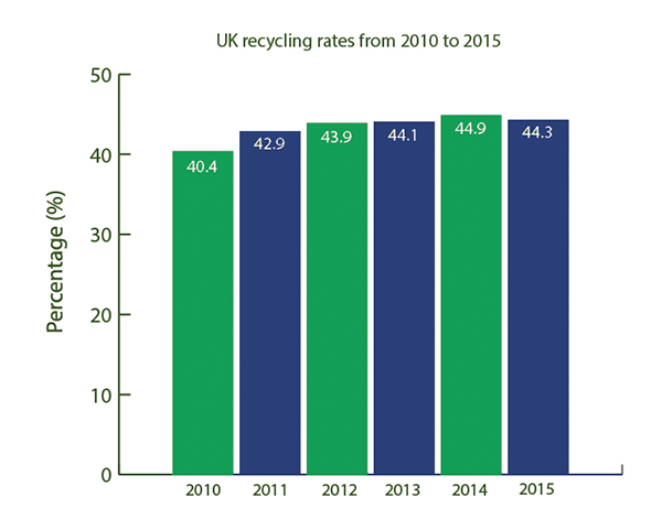 story-3-recycling-rates